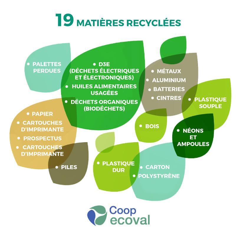 Matières recyclées - démarche QSE Coop Atlantique